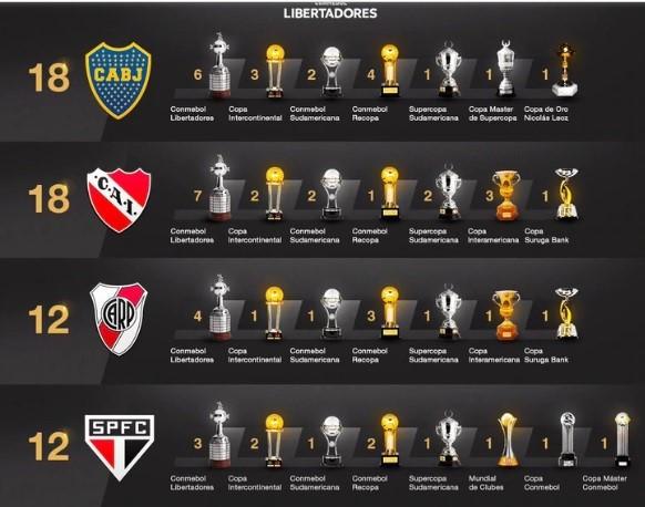 River sumó otra copa internacional y así quedó la tabla histórica de títulos