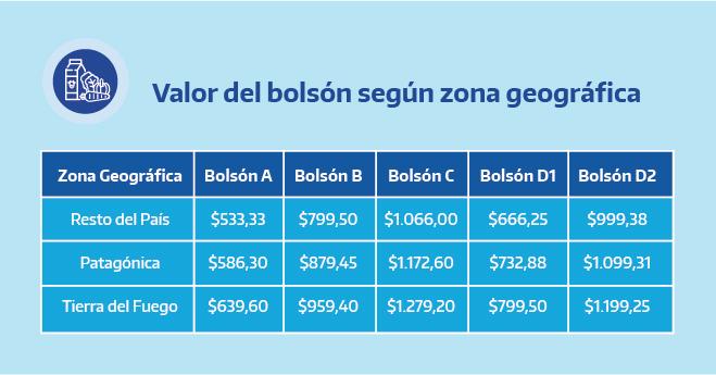 Valor del bolsón según zona Geográfica