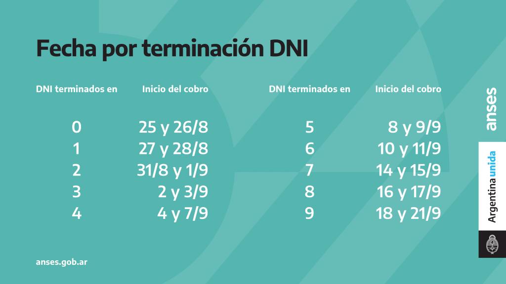 Calendario tercer IFE por DNI
