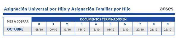 Calendario de pagos de Octubre ASignaciones familiares